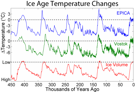 "By measuring different Oxygen isotopes, we can work out the climate of the past. (Image ""Ice Age Temperature"". Licensed under CC BY-SA 3.0 via Wikimedia Commons - http://commons.wikimedia.org/wiki/File:Ice_Age_Temperature.png#/media/File:Ice_Age_Temperature.png)"