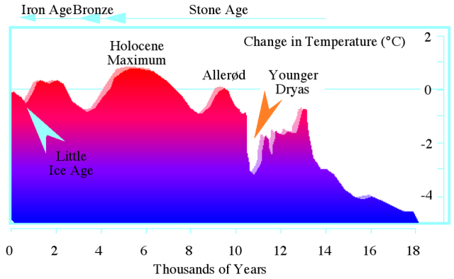 "Graph illustrating the dip in temperature about 1 (Image from here ""Younger Dryas temperature variation""作者Iceage_time-slice_hg.png: Hannes Grobe/AWIderivative work: Alexchris (talk) - Iceage_time-slice_hg.png。来自維基共享資源 - http://commons.wikimedia.org/wiki/File:Younger_Dryas_temperature_variation.png#/media/File:Younger_Dryas_temperature_variation.png根据知识共享 署名 3.0授权)"