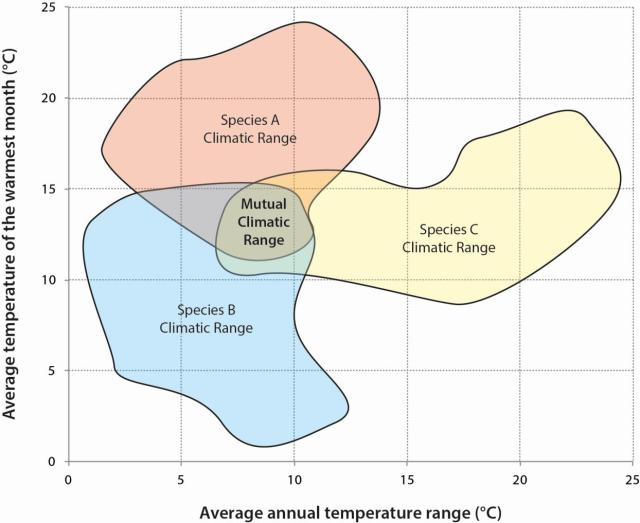 How the mutual climatic range (MCR) method of reconstructing past climates works. (Image by the author, after Elias 2010)